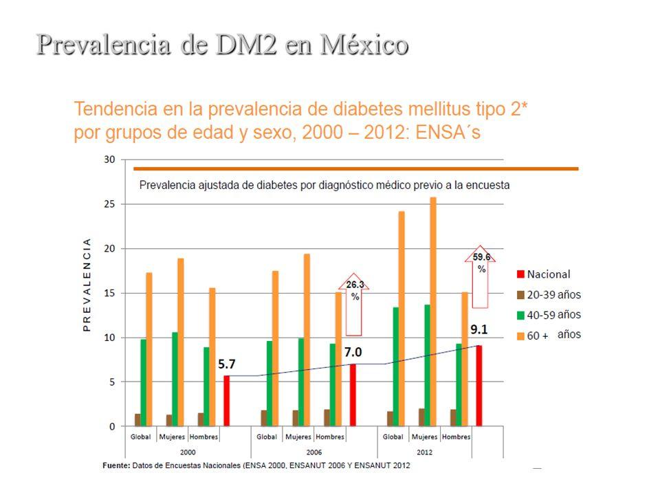 Prevalencia de DM2 en México