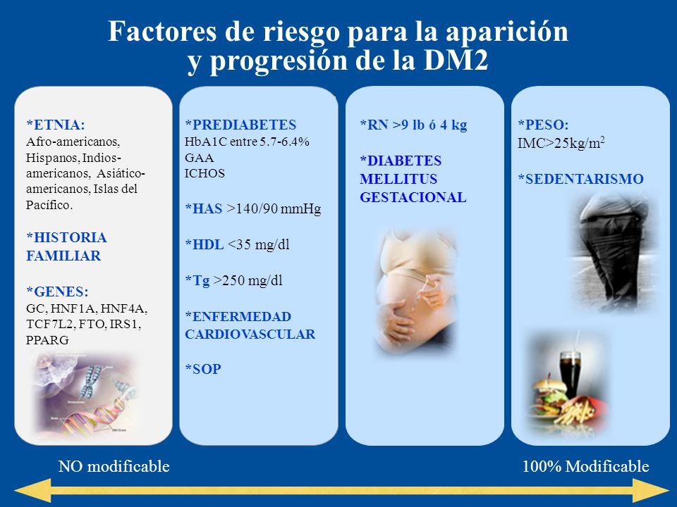 Factores de riesgo para la aparición