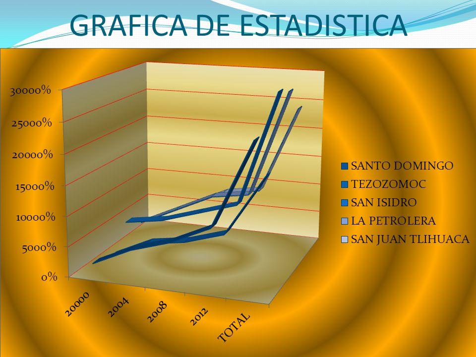 GRAFICA DE ESTADISTICA