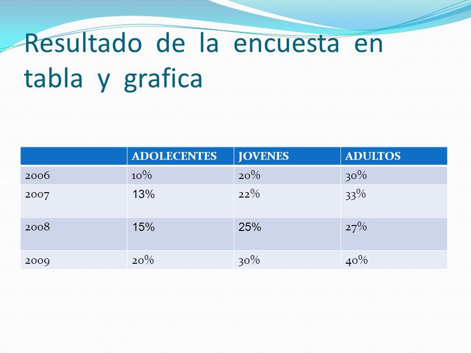 Resultado de la encuesta en tabla y grafica