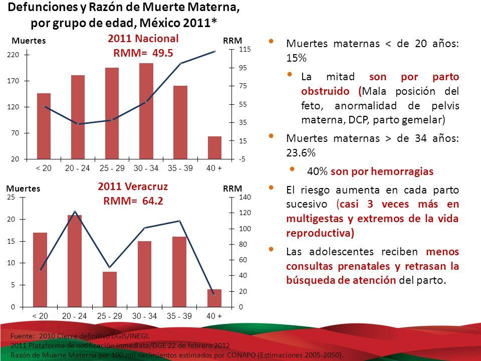 Defunciones y Razón de Muerte Materna, por grupo de edad, México 2011*