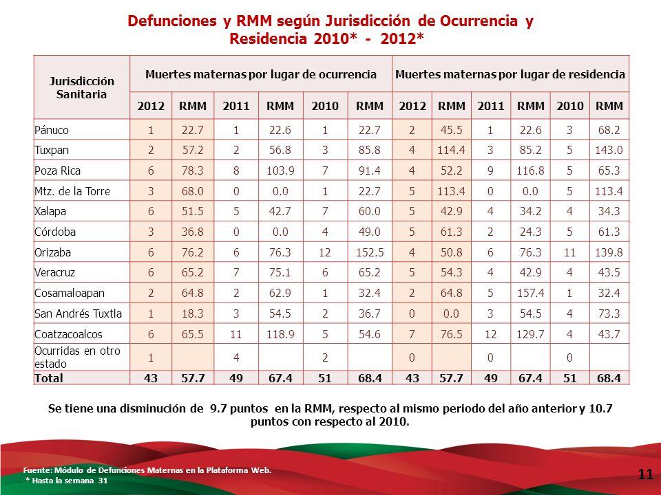 11 Defunciones y RMM según Jurisdicción de Ocurrencia y