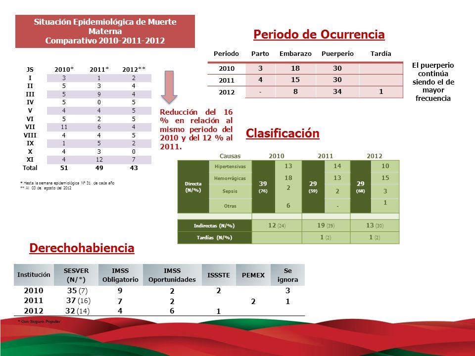Periodo de Ocurrencia Clasificación Derechohabiencia