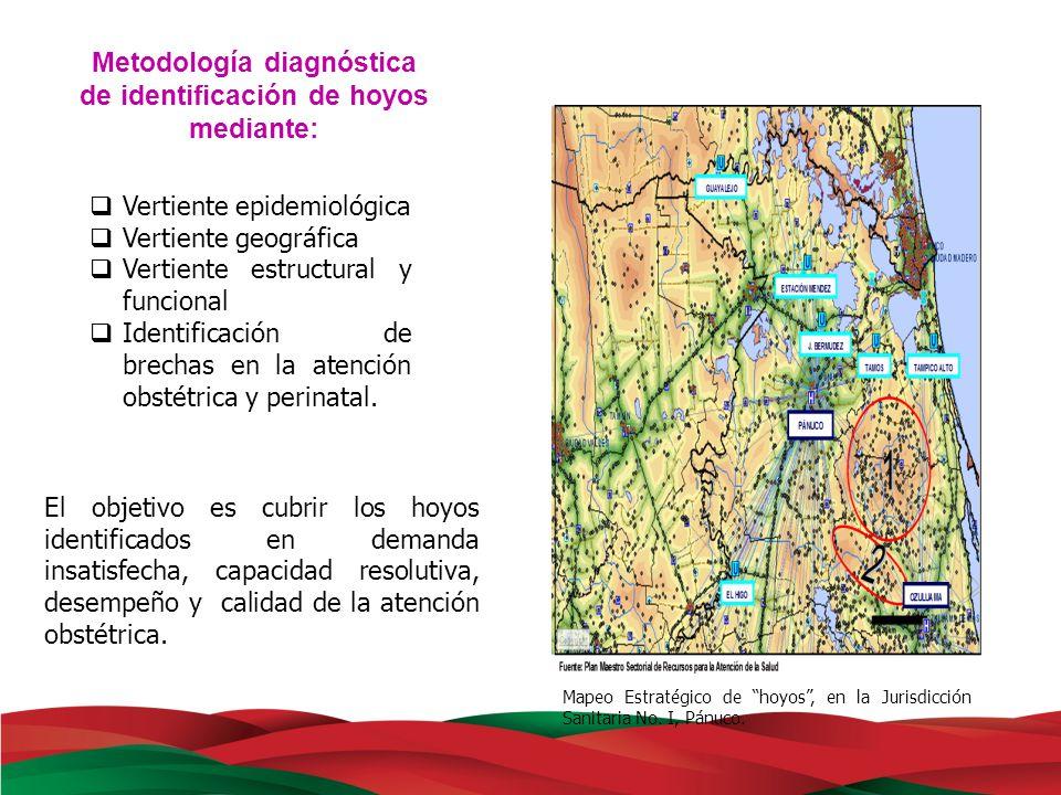 Metodología diagnóstica de identificación de hoyos mediante: