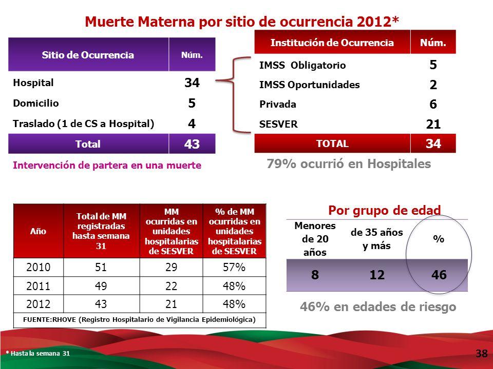 Muerte Materna por sitio de ocurrencia 2012*