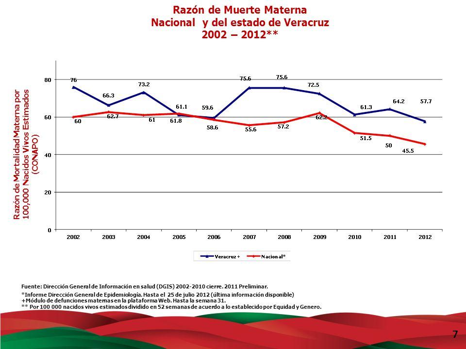 Razón de Muerte Materna Nacional y del estado de Veracruz