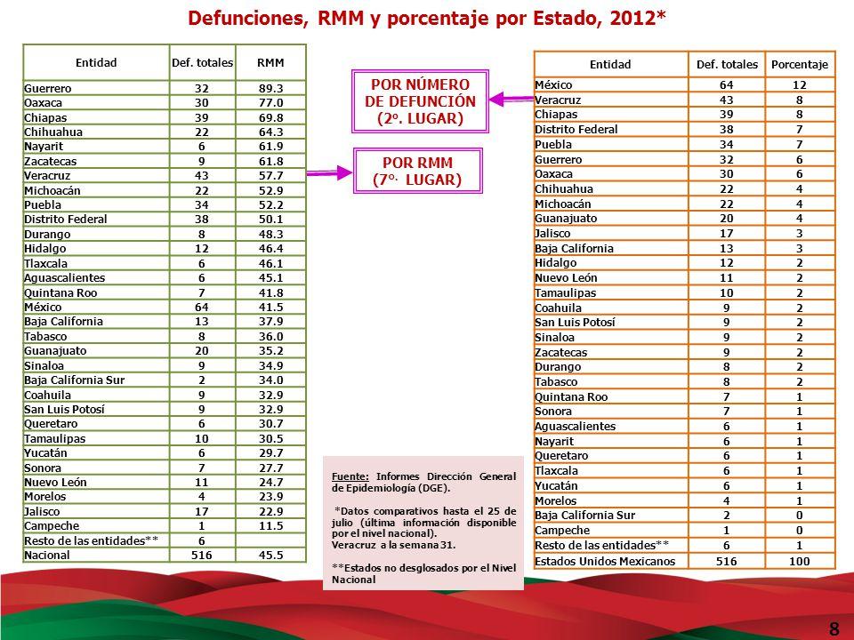 8 Defunciones, RMM y porcentaje por Estado, 2012*