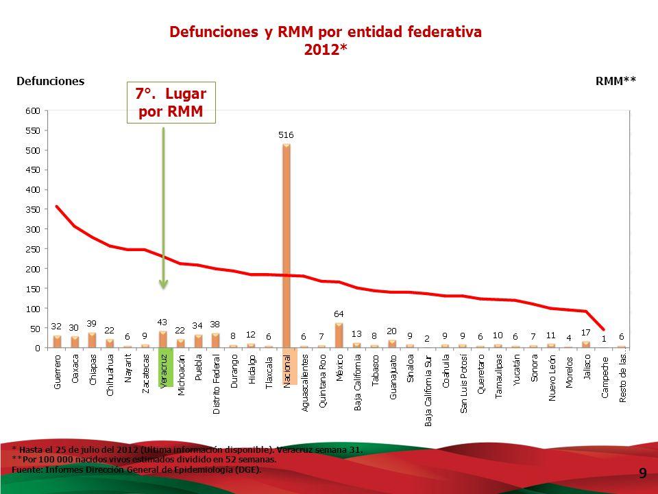 Defunciones y RMM por entidad federativa
