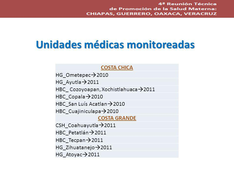 Unidades médicas monitoreadas