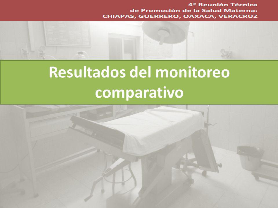 Resultados del monitoreo comparativo