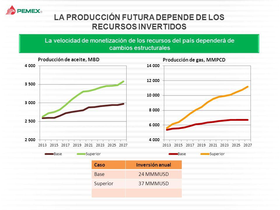 LA PRODUCCIÓN FUTURA DEPENDE DE LOS RECURSOS INVERTIDOS