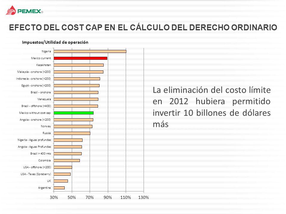EFECTO DEL COST CAP EN EL CÁLCULO DEL DERECHO ORDINARIO