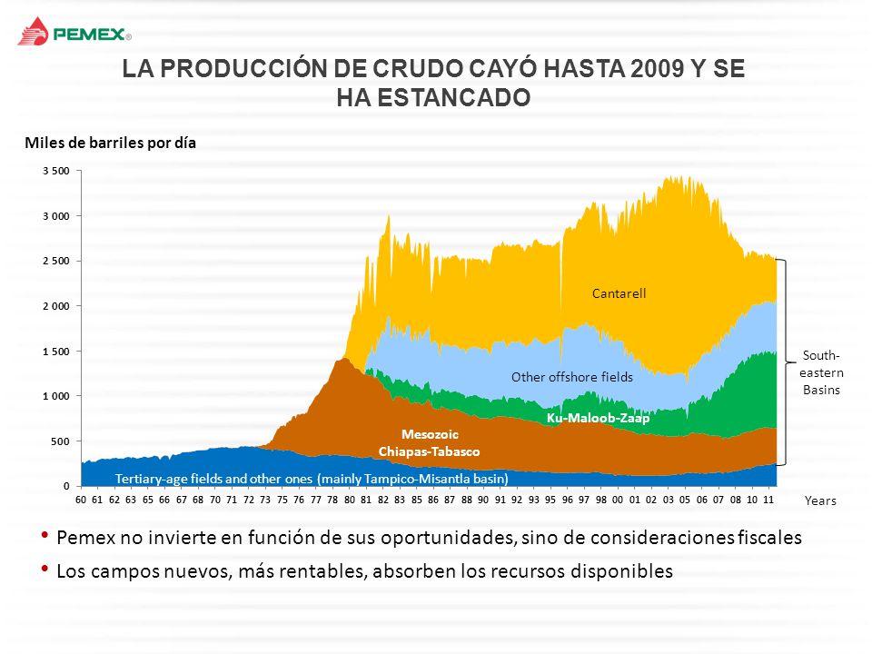 LA PRODUCCIÓN DE CRUDO CAYÓ HASTA 2009 Y SE HA ESTANCADO