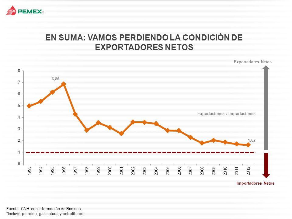 EN SUMA: VAMOS PERDIENDO LA CONDICIÓN DE EXPORTADORES NETOS