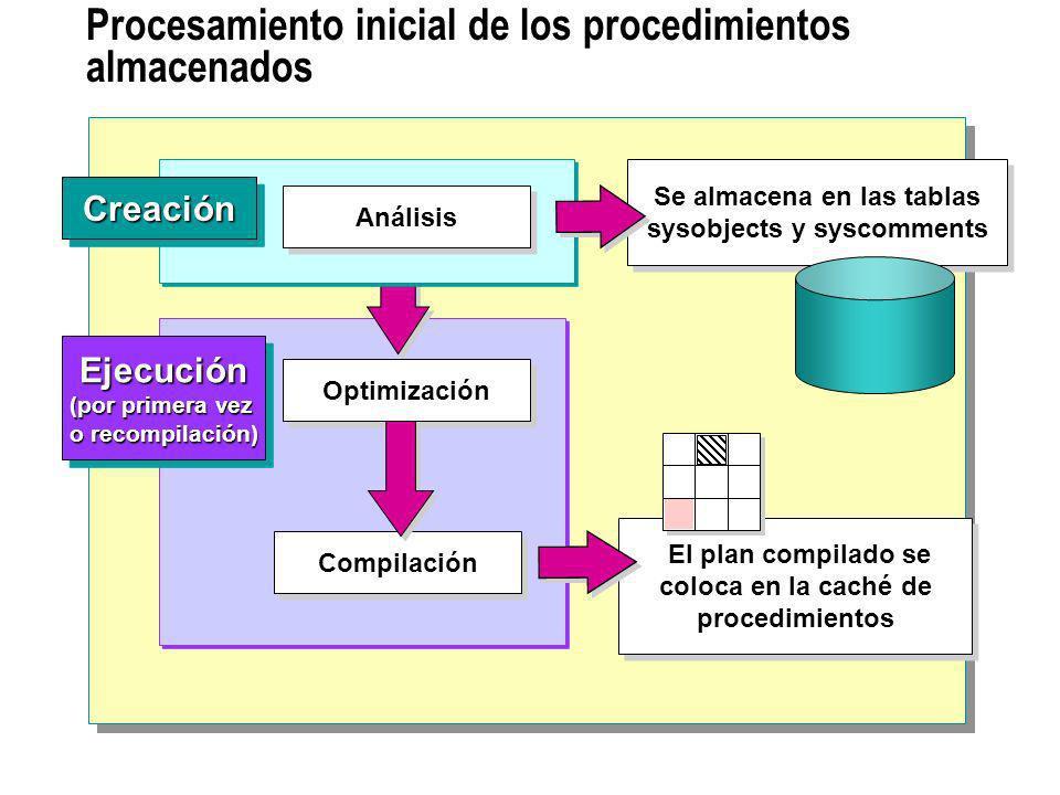 Procesamiento inicial de los procedimientos almacenados