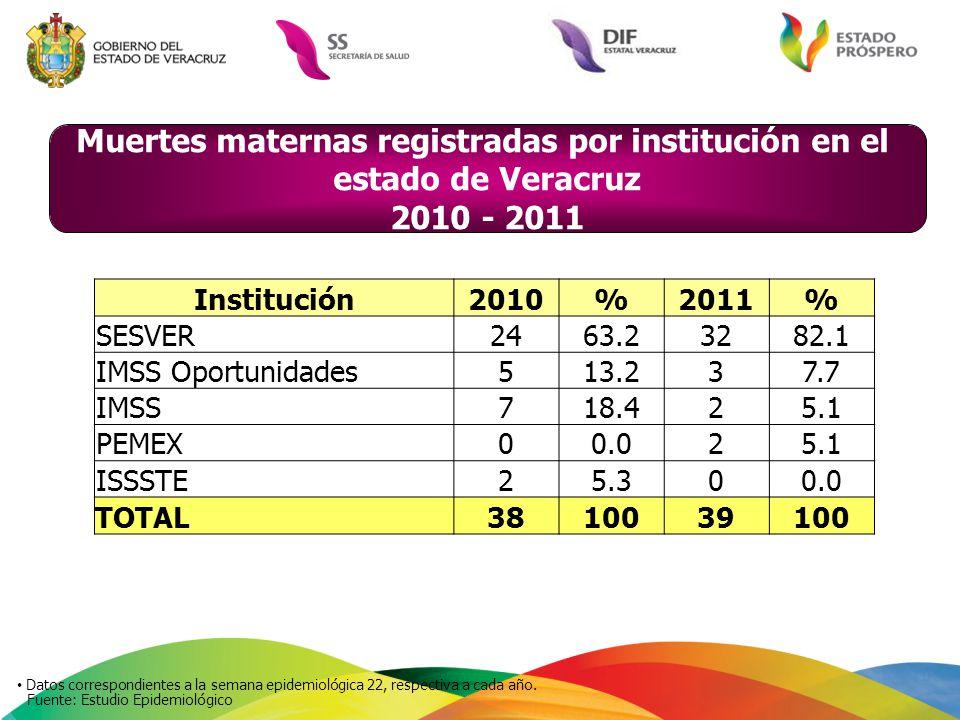 Muertes maternas registradas por institución en el