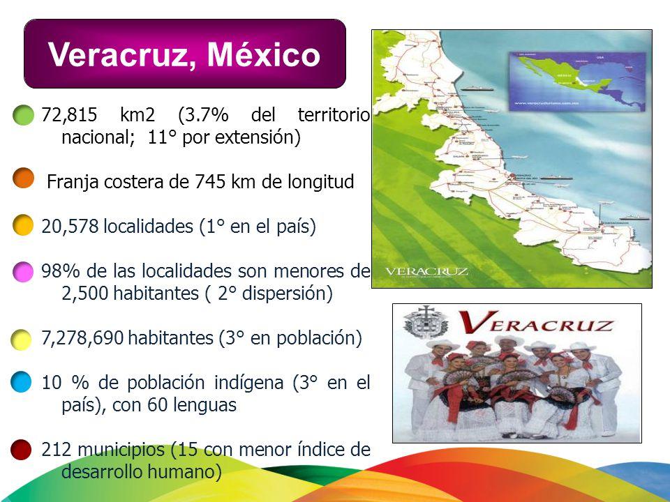 Veracruz, México 72,815 km2 (3.7% del territorio nacional; 11° por extensión) Franja costera de 745 km de longitud.