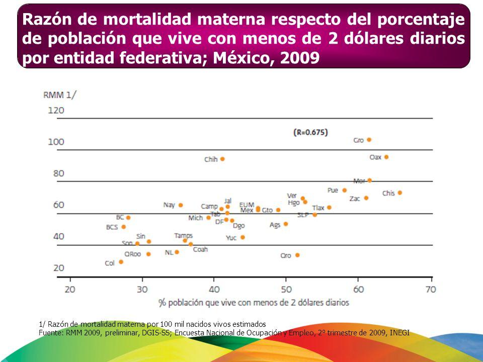 Razón de mortalidad materna respecto del porcentaje de población que vive con menos de 2 dólares diarios por entidad federativa; México, 2009