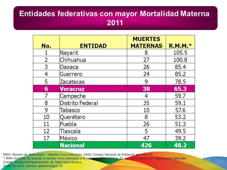 Entidades federativas con mayor Mortalidad Materna