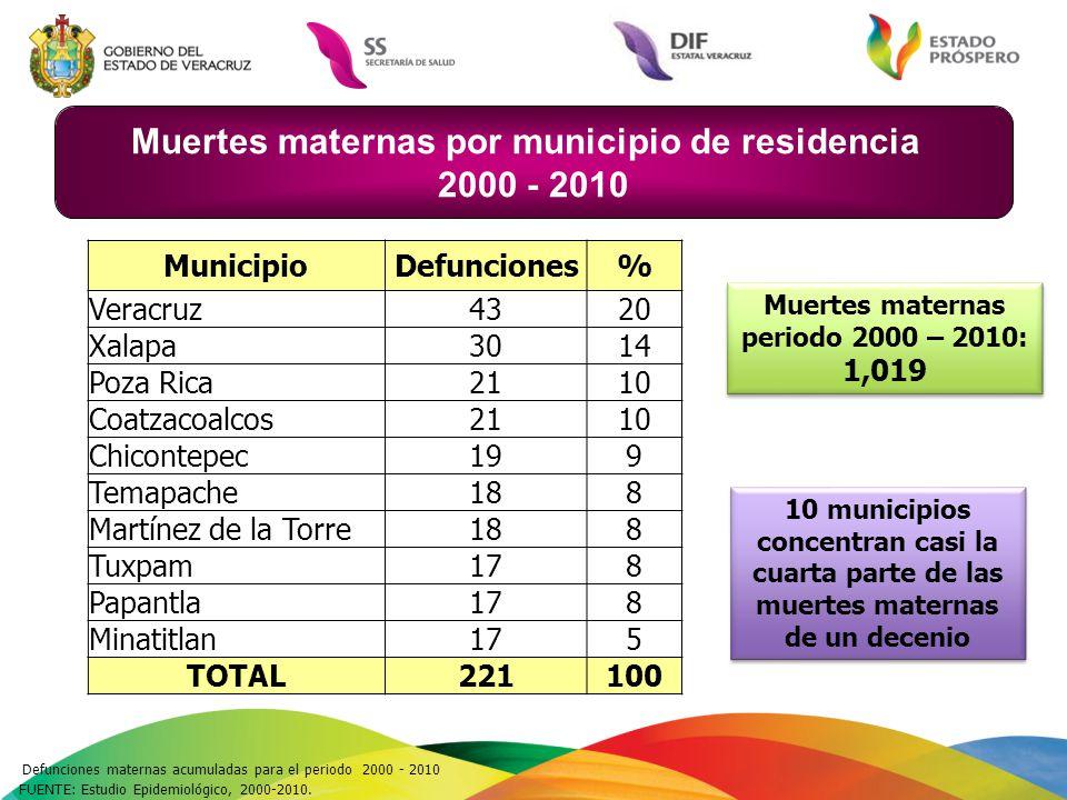 Muertes maternas por municipio de residencia 2000 - 2010