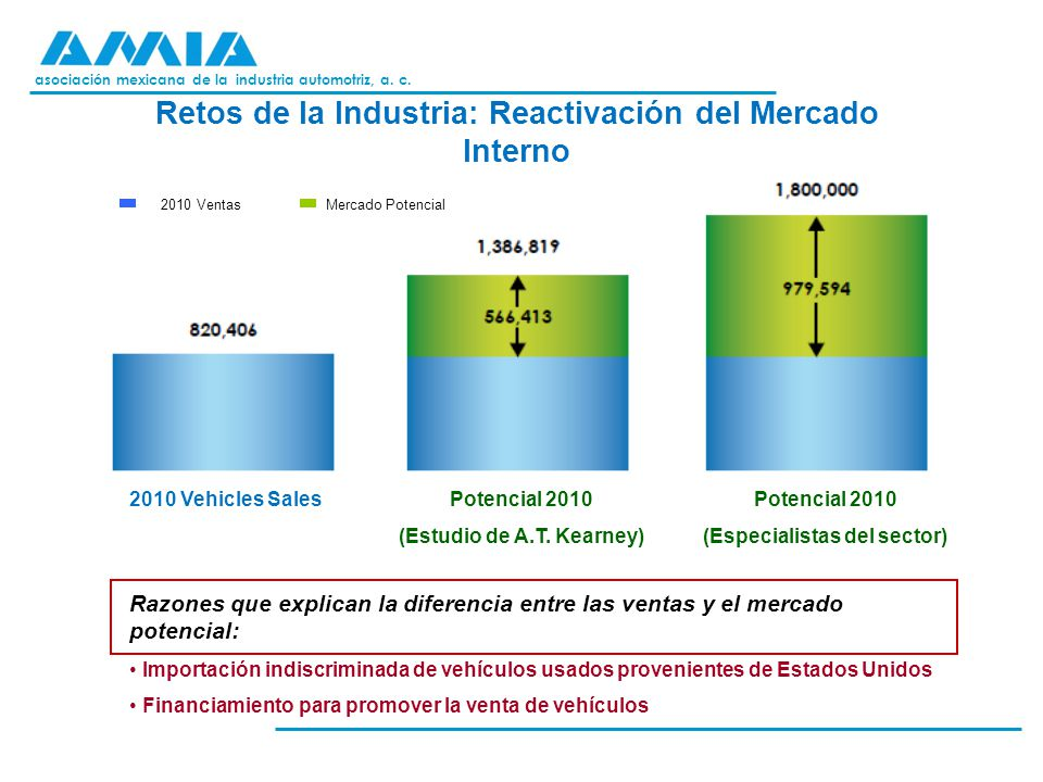 Retos de la Industria: Reactivación del Mercado Interno