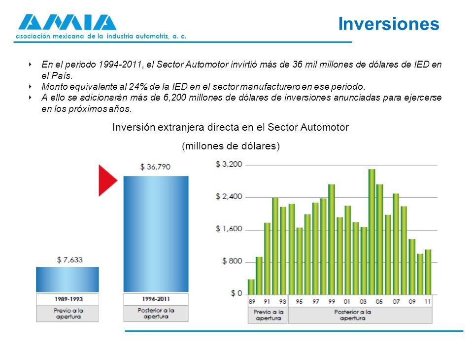 Inversión extranjera directa en el Sector Automotor