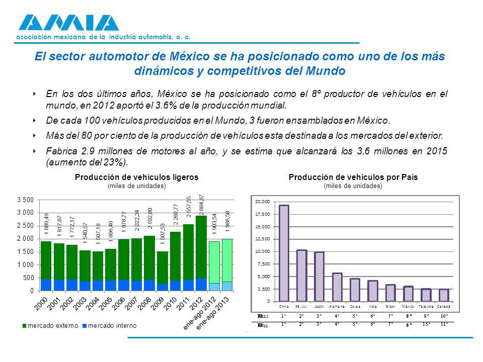 Producción de vehículos ligeros Producción de vehículos por País