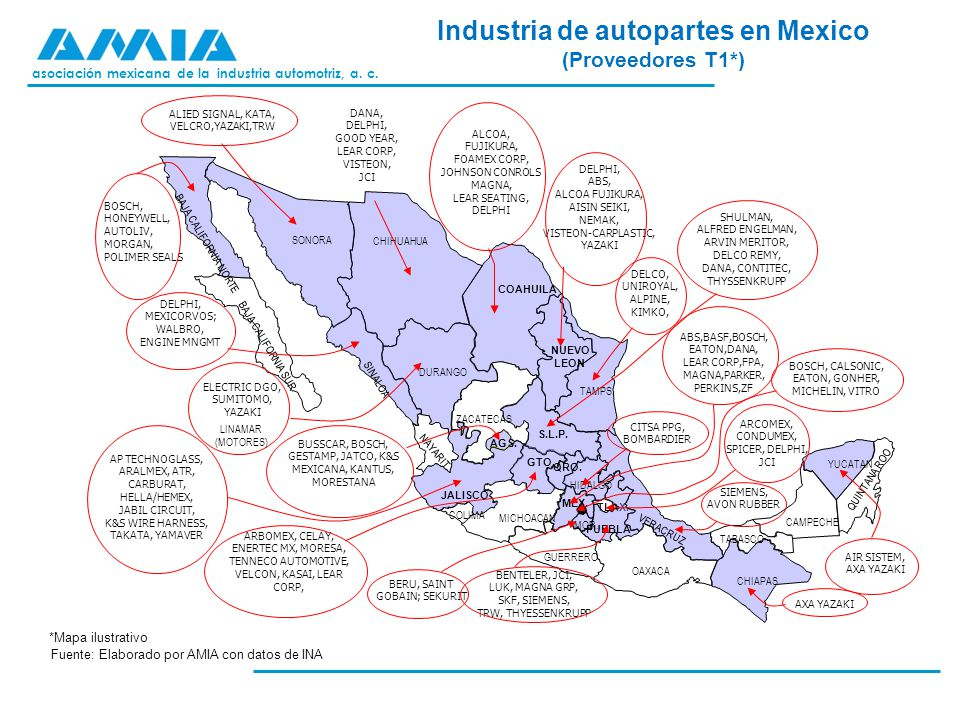 Industria de autopartes en Mexico (Proveedores T1*)