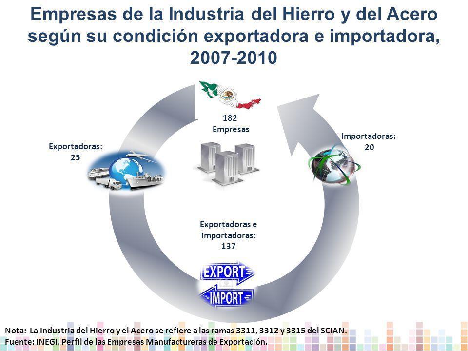 Empresas de la Industria del Hierro y del Acero según su condición exportadora e importadora, 2007-2010