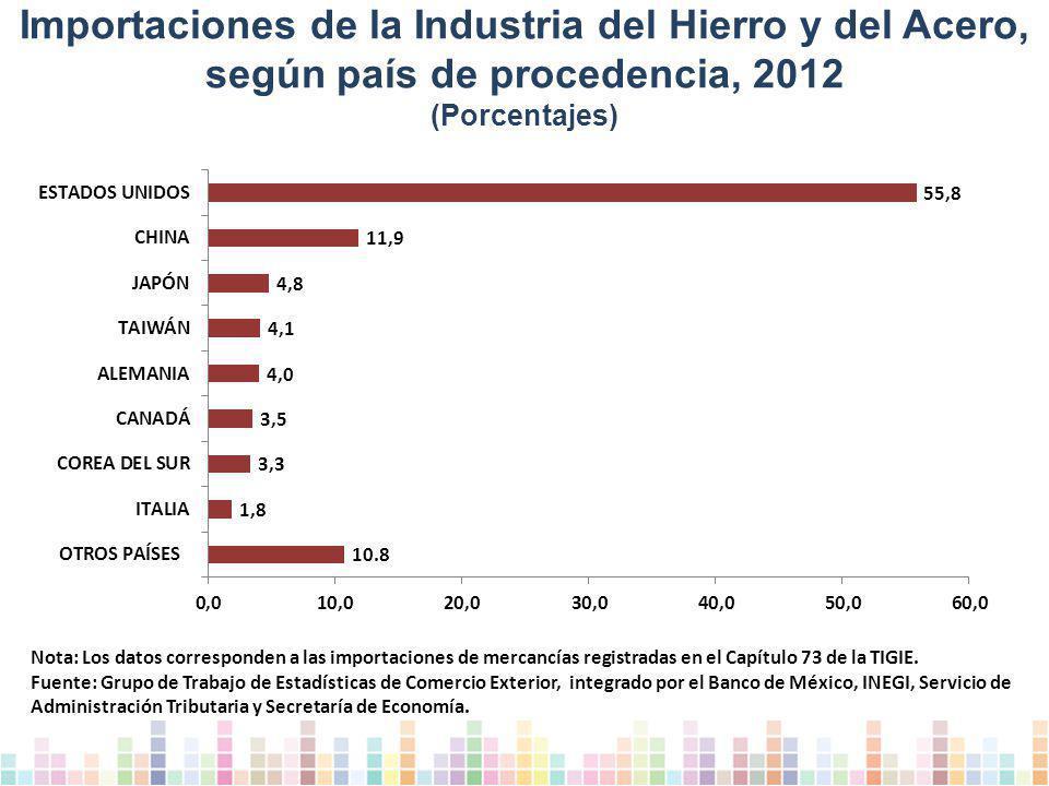 Importaciones de la Industria del Hierro y del Acero, según país de procedencia, 2012 (Porcentajes)