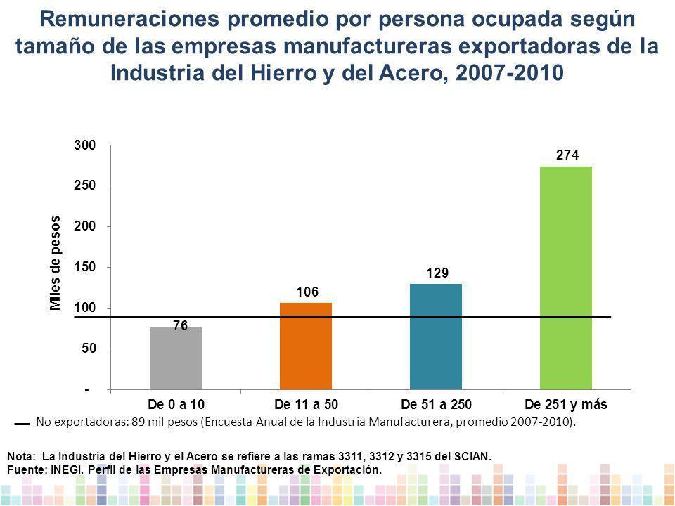 Remuneraciones promedio por persona ocupada según tamaño de las empresas manufactureras exportadoras de la Industria del Hierro y del Acero, 2007-2010