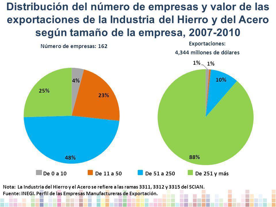 Distribución del número de empresas y valor de las exportaciones de la Industria del Hierro y del Acero según tamaño de la empresa, 2007-2010