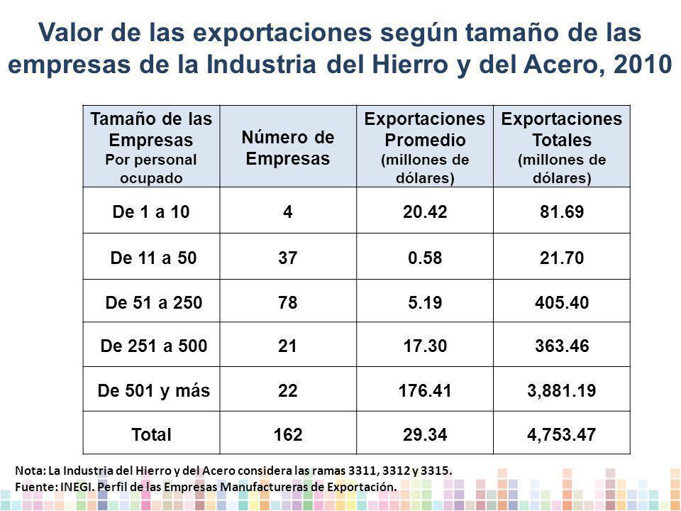 Exportaciones Totales