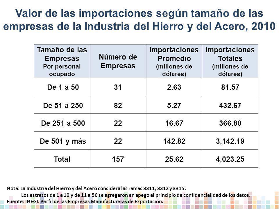 Importaciones Totales