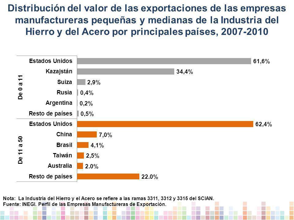 Distribución del valor de las exportaciones de las empresas manufactureras pequeñas y medianas de la Industria del Hierro y del Acero por principales países, 2007-2010