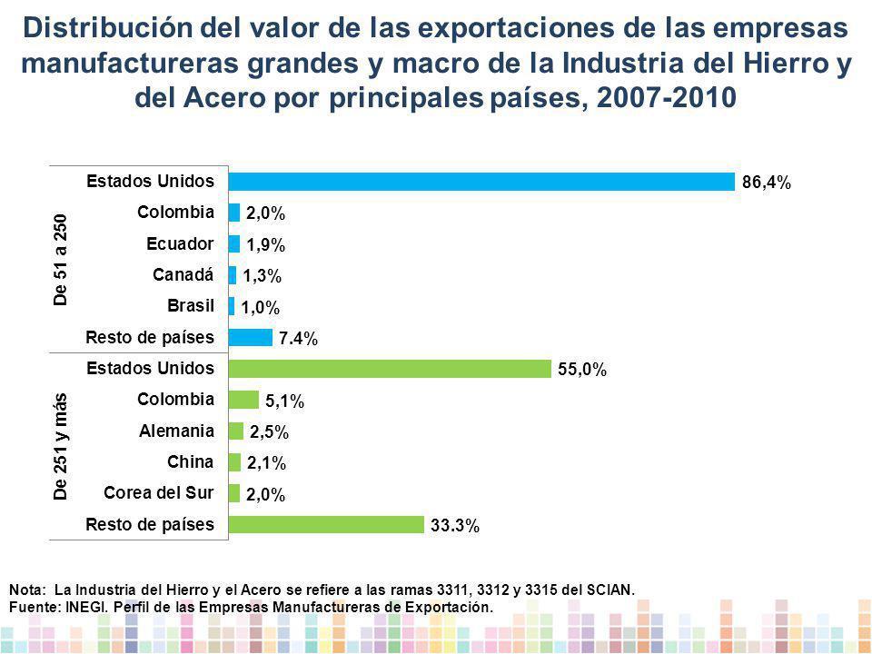 Distribución del valor de las exportaciones de las empresas manufactureras grandes y macro de la Industria del Hierro y del Acero por principales países, 2007-2010
