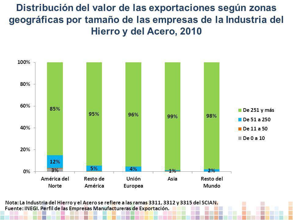 Distribución del valor de las exportaciones según zonas geográficas por tamaño de las empresas de la Industria del Hierro y del Acero, 2010