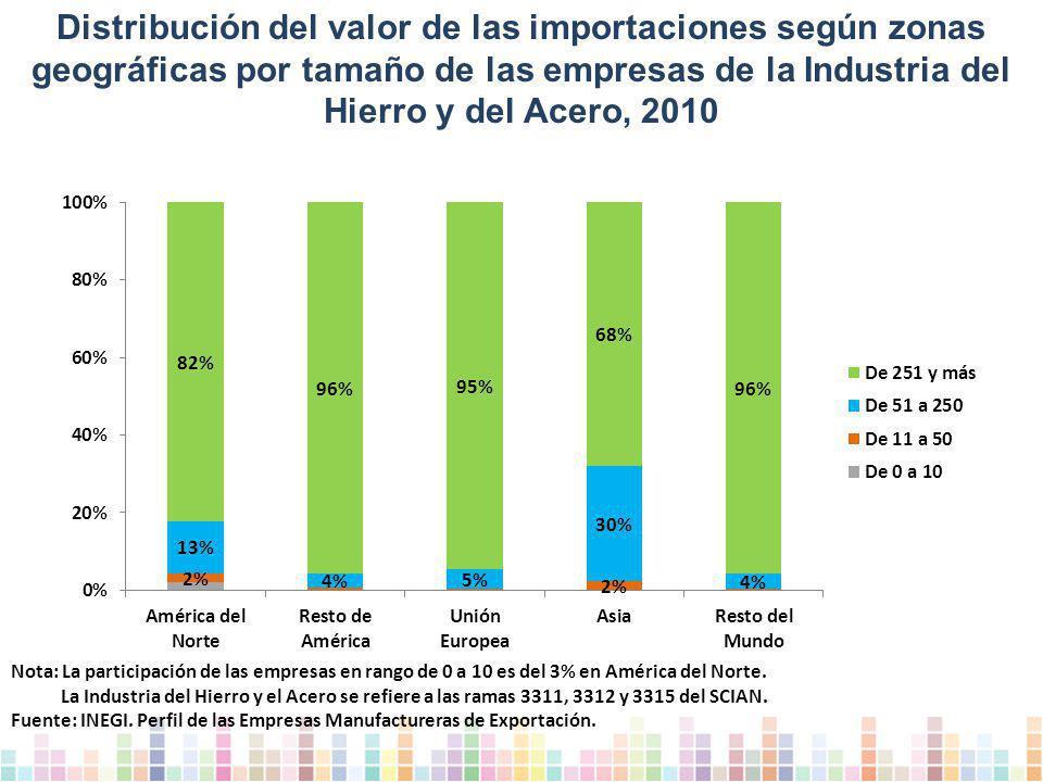 Distribución del valor de las importaciones según zonas geográficas por tamaño de las empresas de la Industria del Hierro y del Acero, 2010