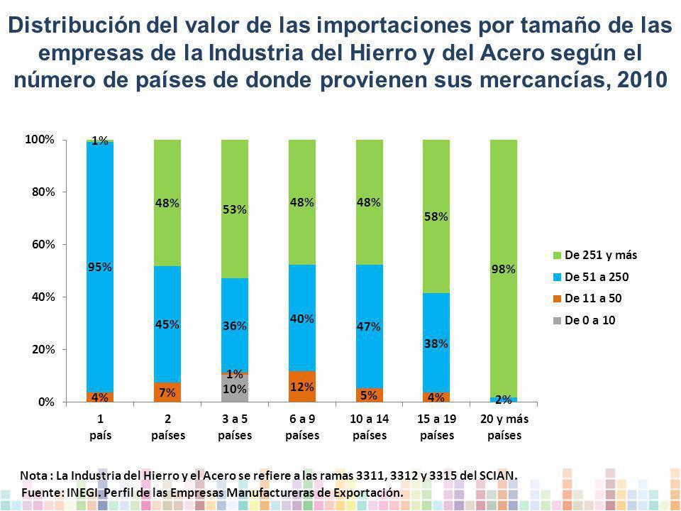Distribución del valor de las importaciones por tamaño de las empresas de la Industria del Hierro y del Acero según el número de países de donde provienen sus mercancías, 2010