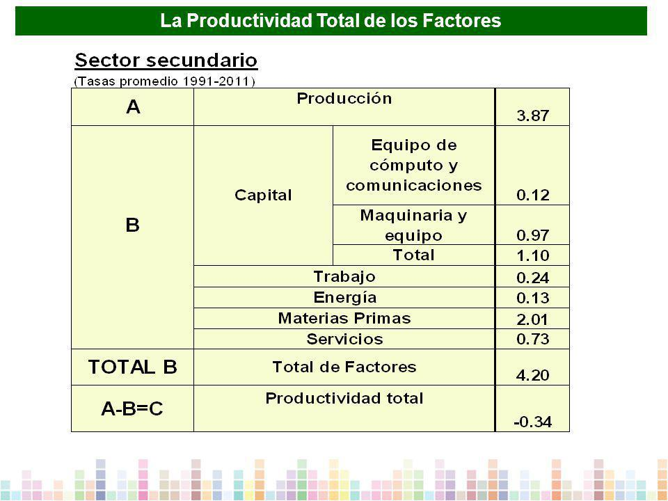 La Productividad Total de los Factores