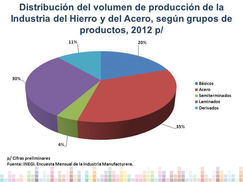 Distribución del volumen de producción de la Industria del Hierro y del Acero, según grupos de productos, 2012 p/