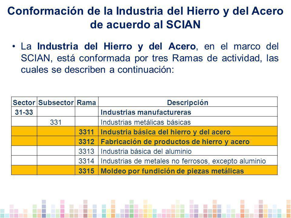 Conformación de la Industria del Hierro y del Acero de acuerdo al SCIAN