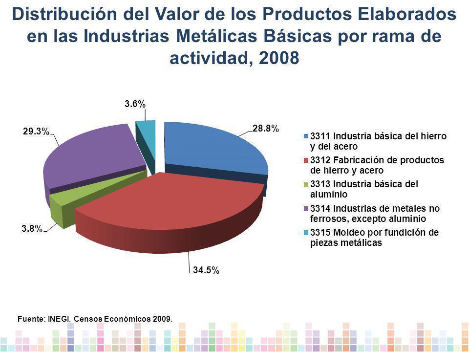 Distribución del Valor de los Productos Elaborados en las Industrias Metálicas Básicas por rama de actividad, 2008