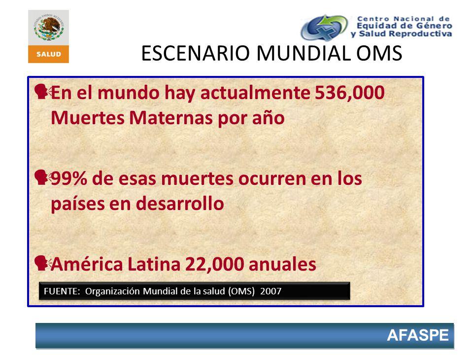 ESCENARIO MUNDIAL OMS En el mundo hay actualmente 536,000 Muertes Maternas por año. 99% de esas muertes ocurren en los países en desarrollo.