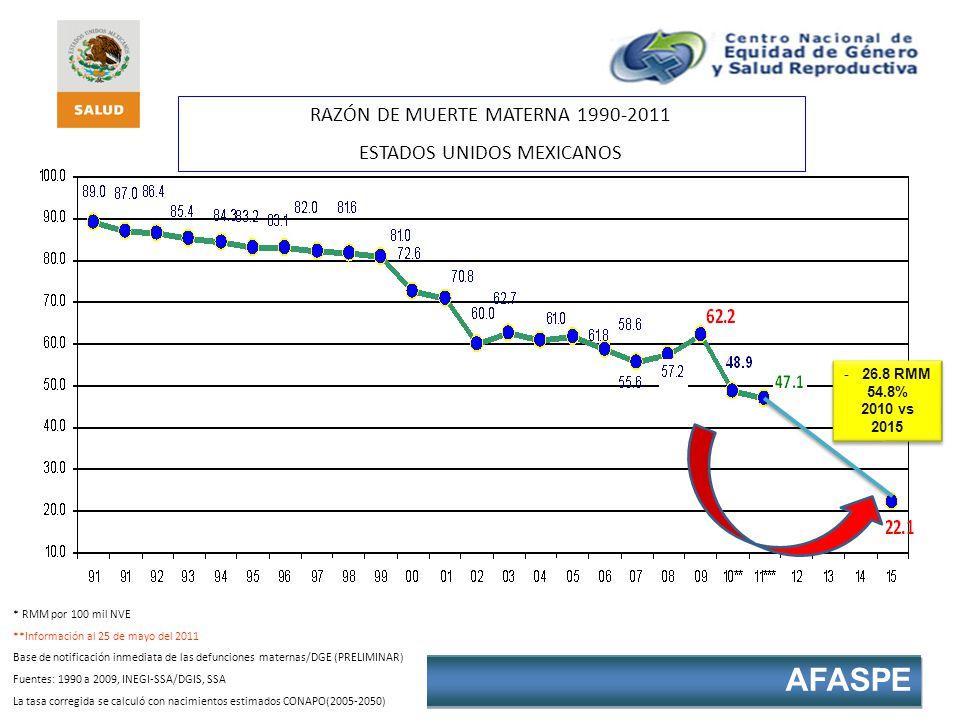 RAZÓN DE MUERTE MATERNA 1990-2011 ESTADOS UNIDOS MEXICANOS