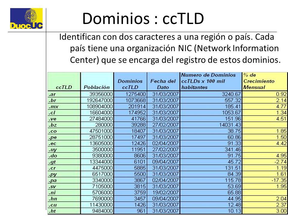Dominios : ccTLD