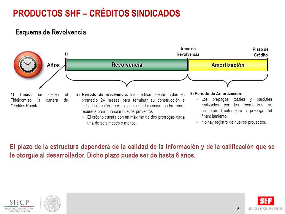 PRODUCTOS SHF – CRÉDITOS SINDICADOS