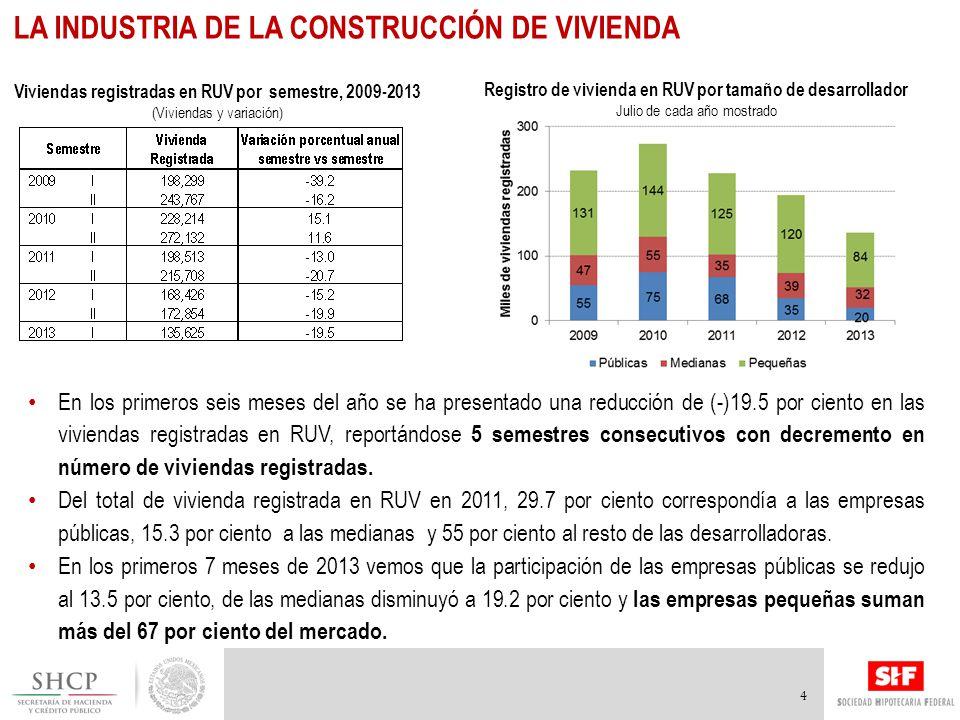 Registro de vivienda en RUV por tamaño de desarrollador