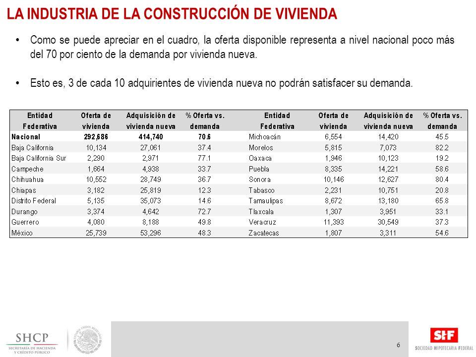 La industria de la construcción de vivienda