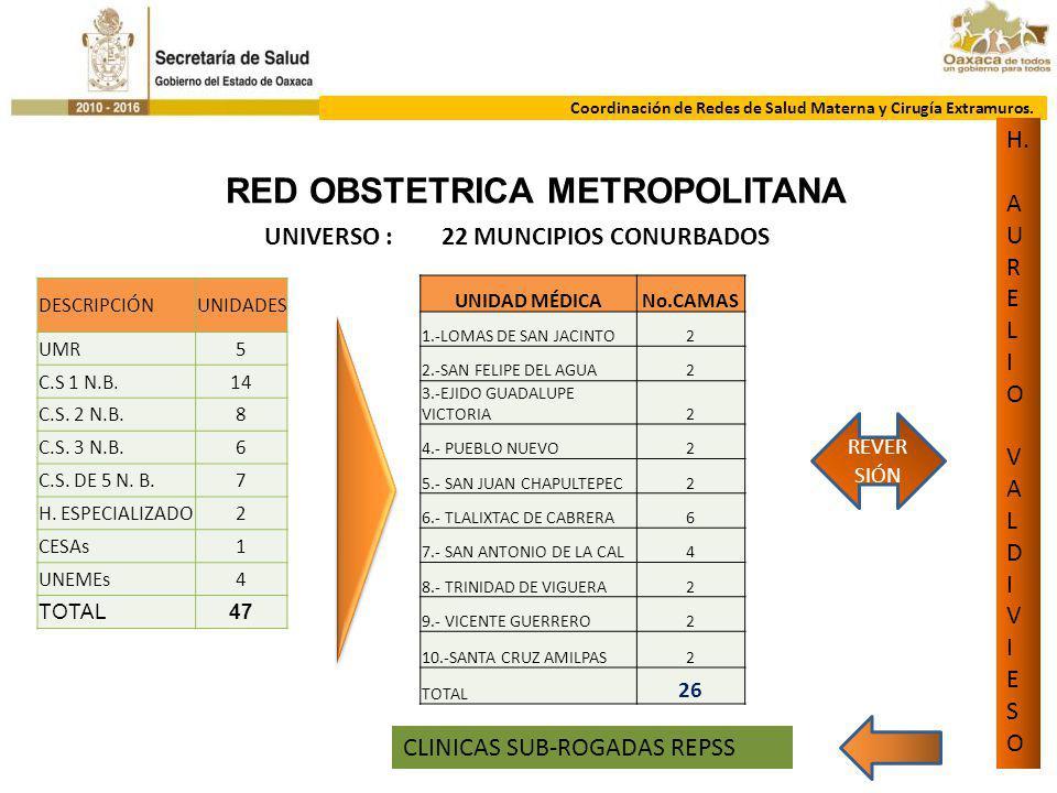 RED OBSTETRICA METROPOLITANA UNIVERSO : 22 MUNCIPIOS CONURBADOS
